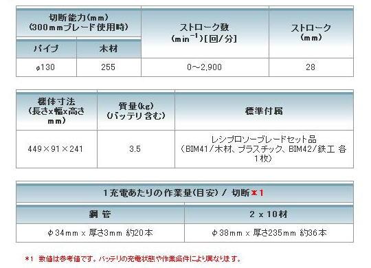 マキタ 18Vレシプロソー JR182DRF