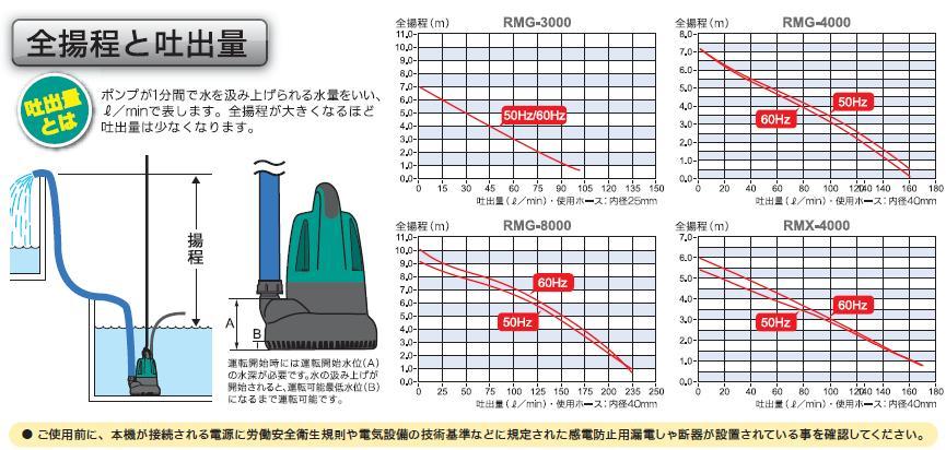 リョービ 水中汚水ポンプ RMG-8000