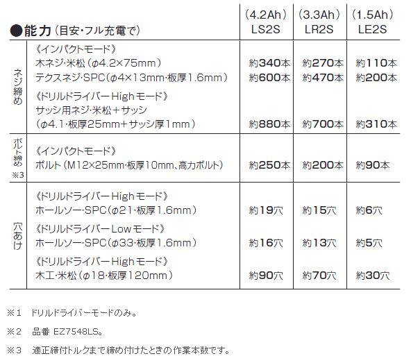 パナソニック 14.4V充電マルチインパクトドライバ EZ7548(電池パックLSタイプ)