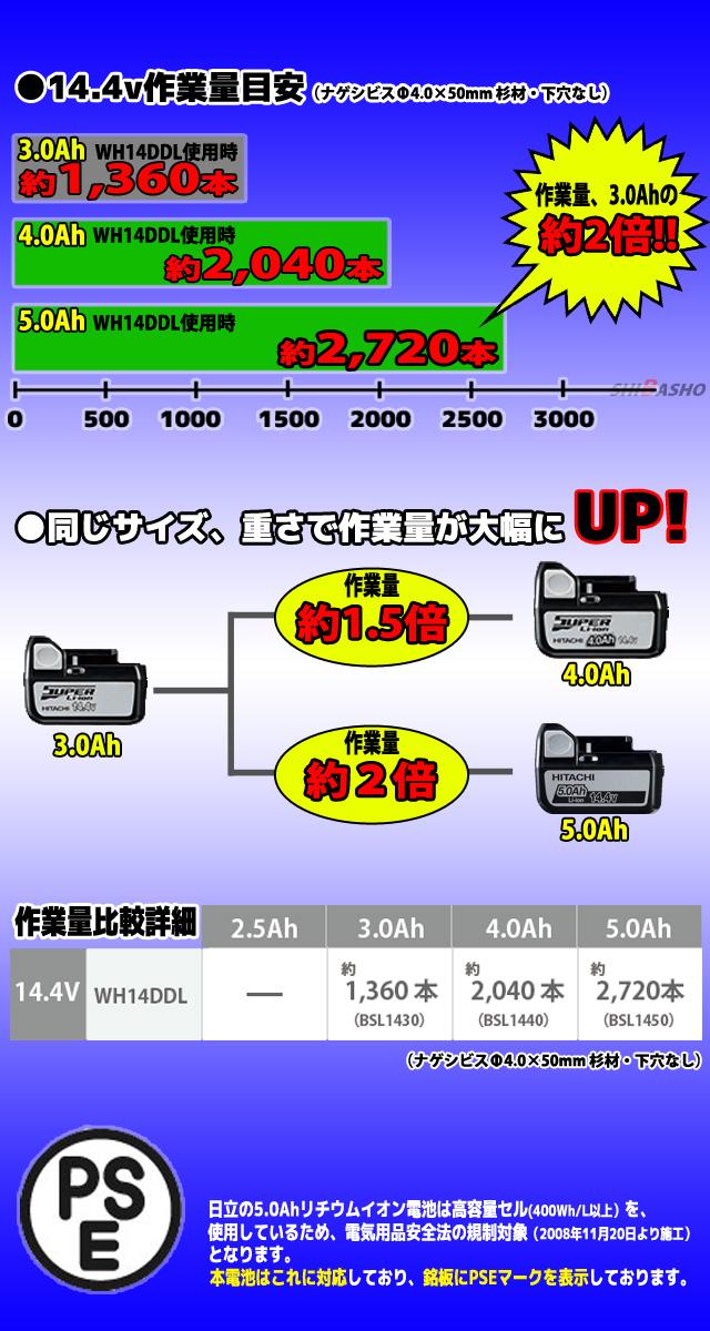 日立 14.4V 5.0Ah リチウムイオン電池 BSL1450