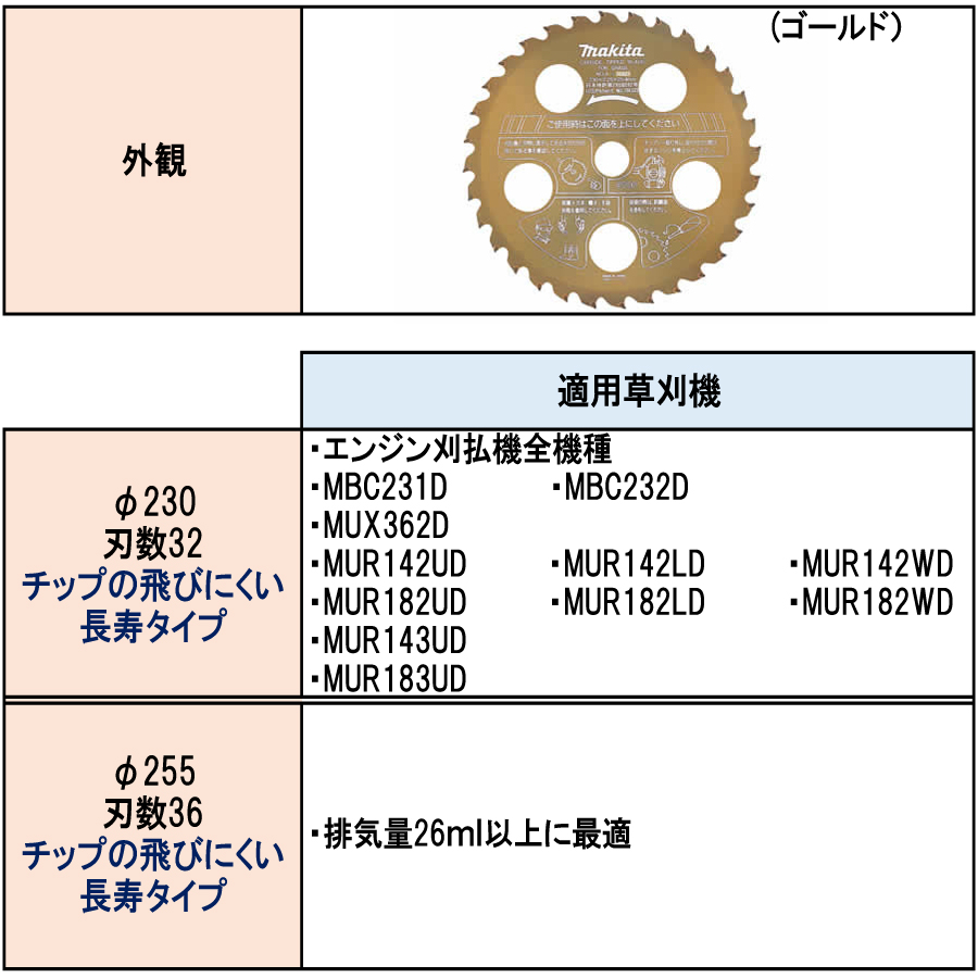 マキタ ファインチップソー ゴールド A-35623/A-35732