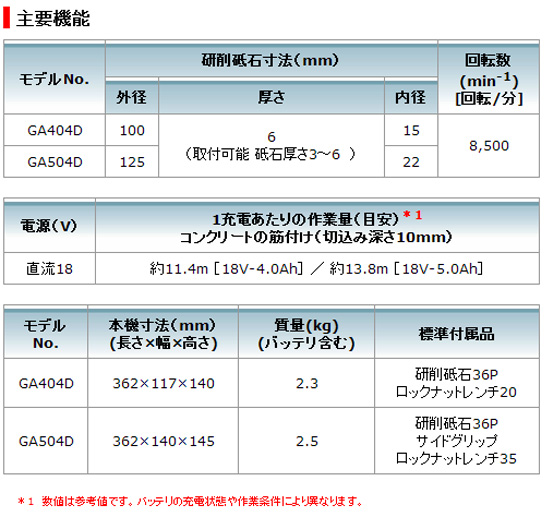 マキタ 18V充電式ディスクグラインダ125mm GA504D