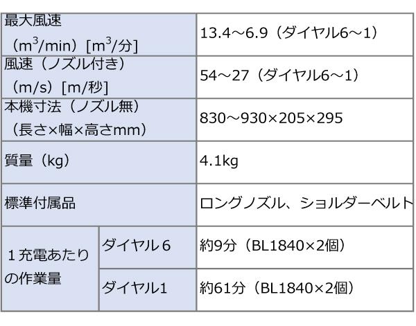 マキタ 充電式ブロワ(18V×2本=36V) MUB362DPG2