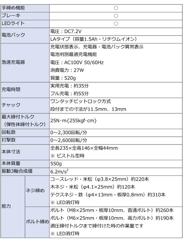 パナソニック 7.2V(1.5Ah)充電スティックインパクトドライバー EZ7521