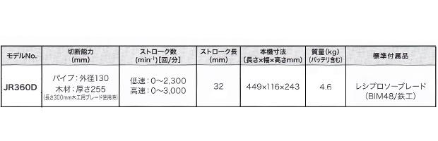 マキタ 18V+18V=36V充電式レシプロソー JR360DPG2