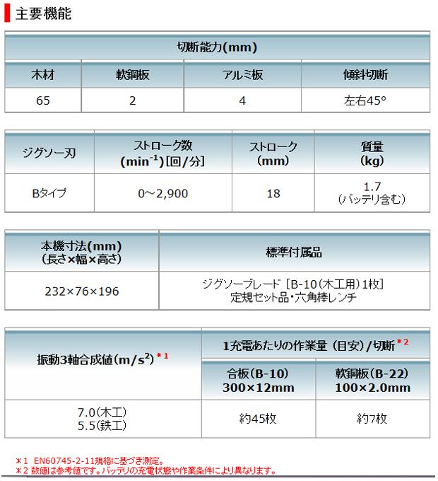 マキタ 10.8V充電式ジグソー JV101DSH