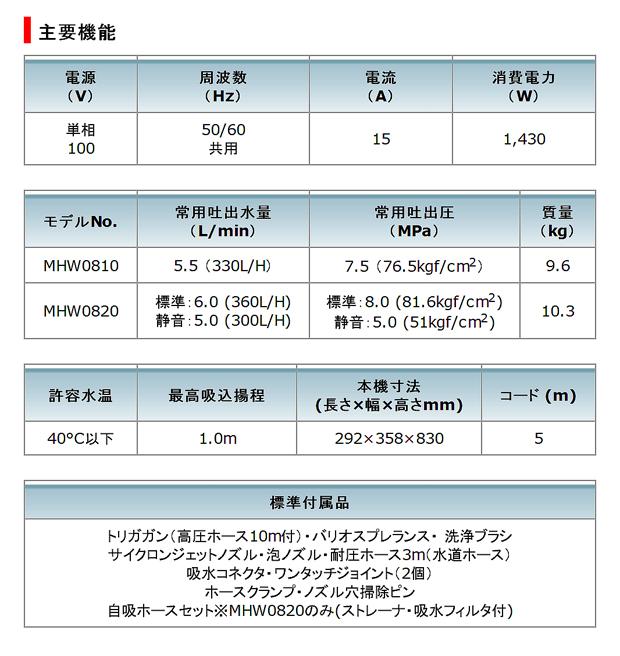 マキタ 高圧洗浄機 MHW0820/MHW0810