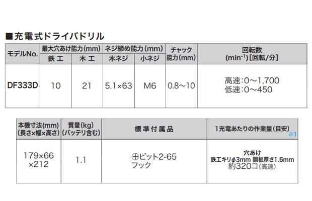 """マキタ 10.8V充電式ドライバドリル""""ソフトケース仕様""""  DF333DSHS"""