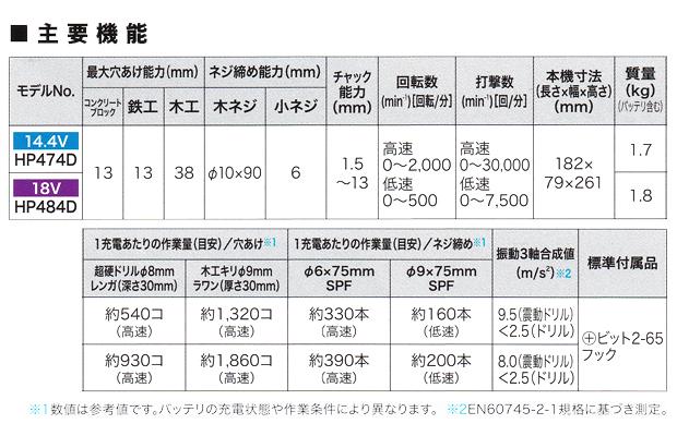 マキタ 14.4V 充電式震動ドライバドリル HP474D