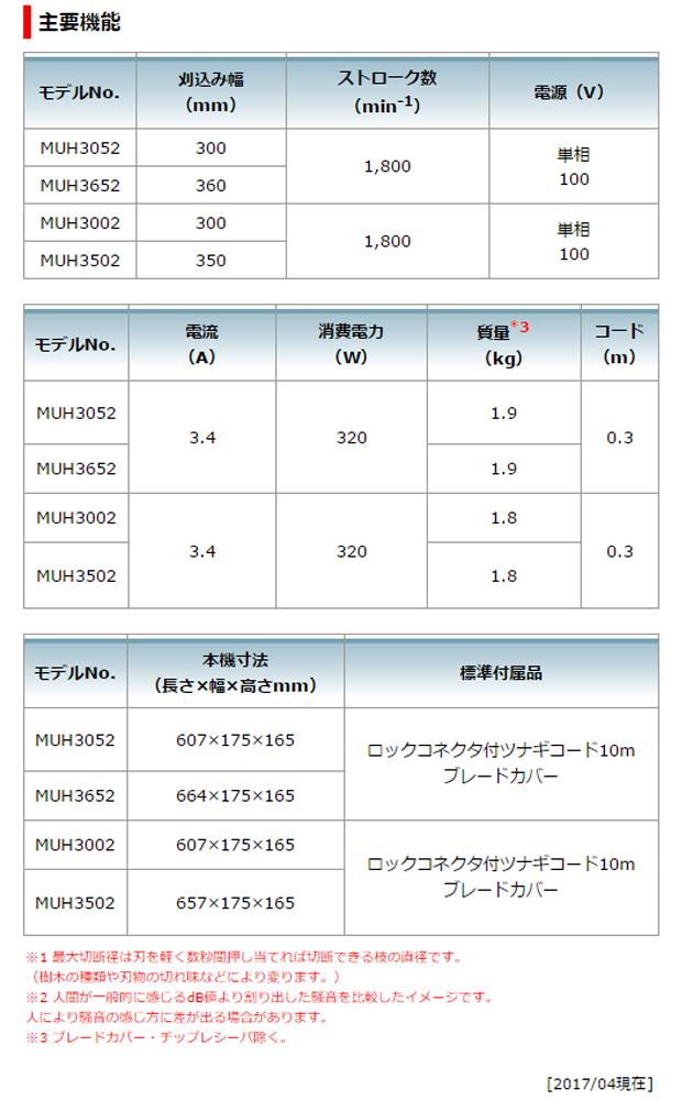 マキタ 生垣バリカンMUH3502