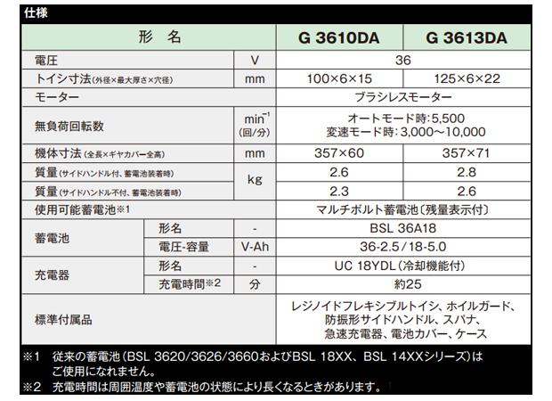 日立 マルチボルトコードレスディスクグラインダ 125mm径 G3613DA