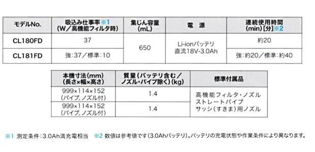 マキタ 18V充電式クリーナ カプセル式 CL181FD