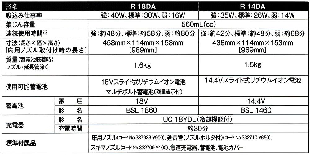 日立 14.4V-6.0Ah コードレスクリーナ R14DA