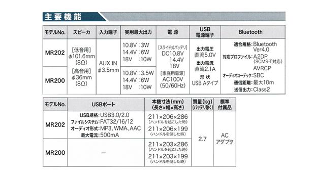 マキタ 充電式スピーカ MR202 USBメモリ対応・液晶パネル付