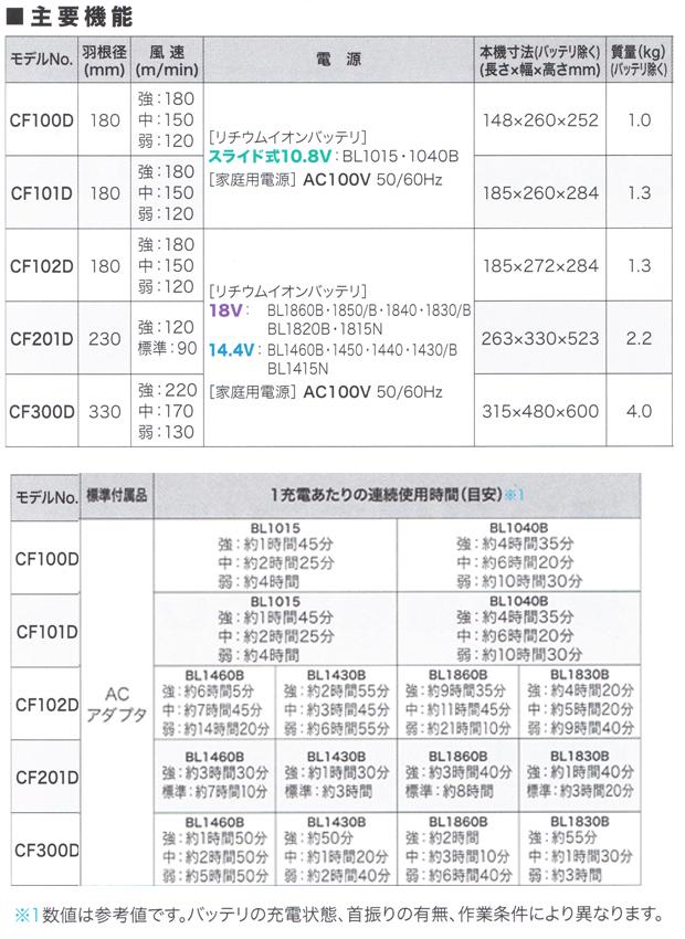 マキタ充電式ファンCF101D/CF102D