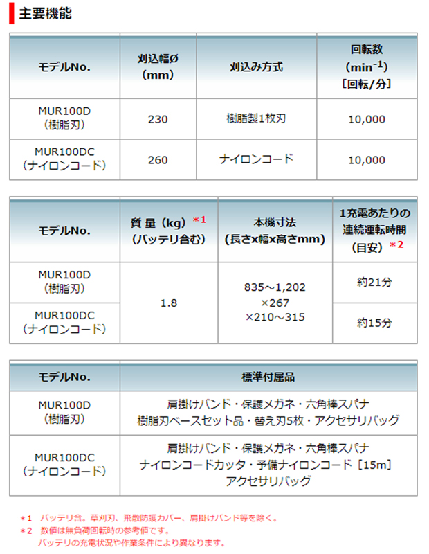 マキタ10.8V充電式草刈機MUR100DSHC+予備花形ナイロンコード15mサービス付!