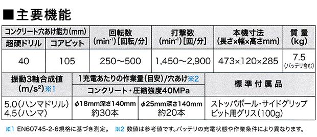 マキタ 18V×2=36V 40mm充電式ハンマドリル HR400(振回され低減機能付)