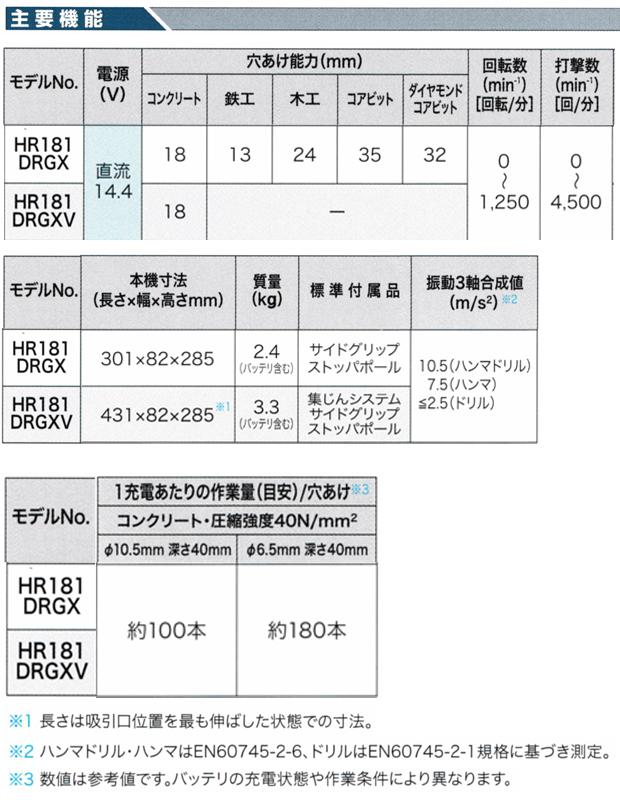 マキタ 14.4V 18mm充電式ハンマドリル HR181DRGXV/B