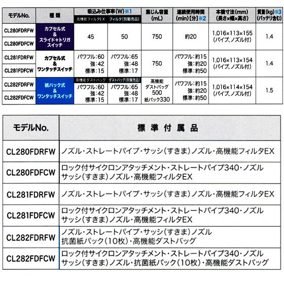 マキタ 18V 充電式クリーナ CL282FD