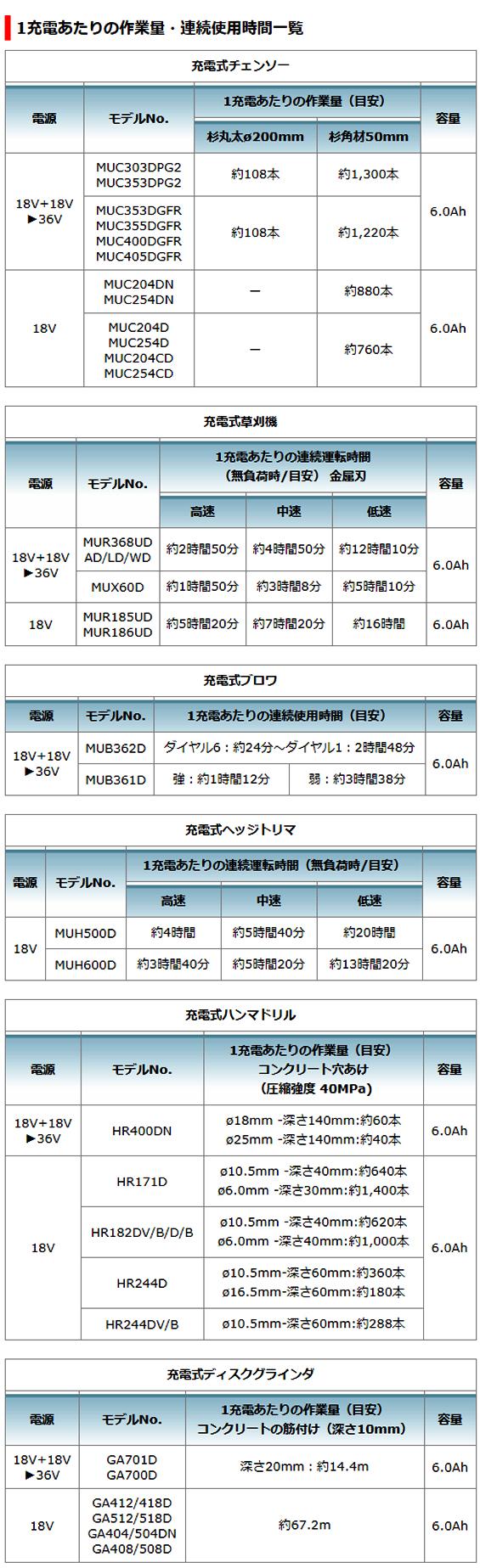 マキタ ポータブル電源ユニット  PDCO1