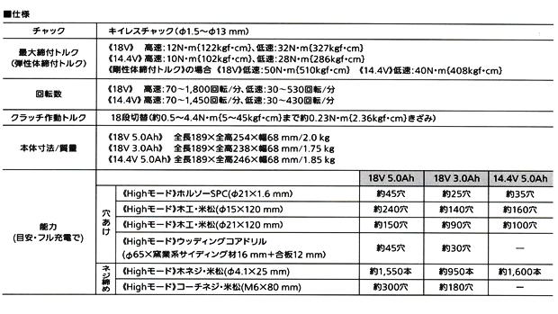 パナソニック 充電ドリルドライバーEZ74A3(18V)