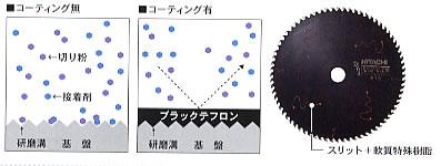 日立 スーパーチップソー(ブラック2・フッ素コーティング)(マルノコ用)