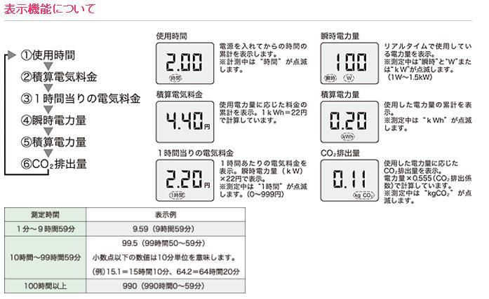 カスタム エコキーパー(簡易電力計) EC-03