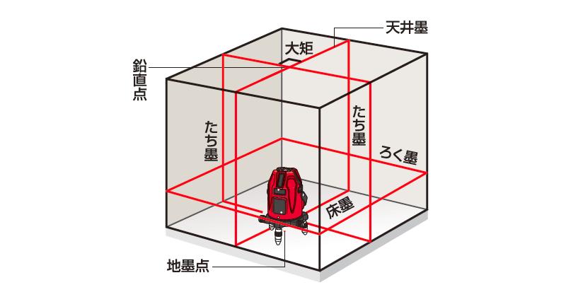MAX レーザ墨出器 LA-S801
