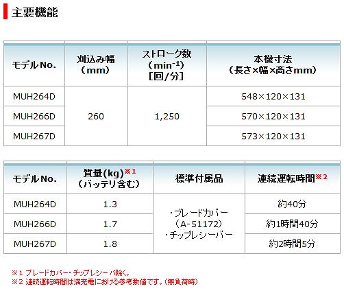 マキタ18V 充電式ミニ生垣バリカン MUH267DRF (3.0Ah) / DZ