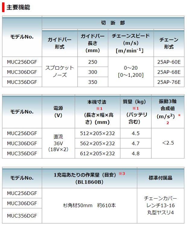 マキタ 36V充電式チェンソー MUC306D