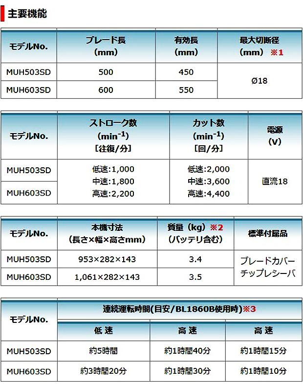 マキタ 充電式ヘッジトリマ 片刃式 MUH603SD ブレード長 600mm