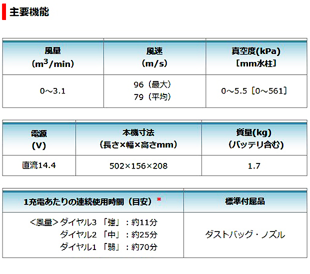 マキタ  14.4V充電式ブロワ UB144DRF / DZ