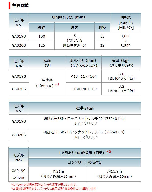 マキタ 40VMAX 100mmパドルスイッチ充電式ディスクグラインダ GA019GRMX/GZ