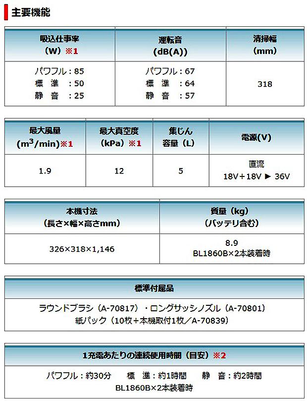 マキタ  充電式アップライトクリーナ VC560DZ 6.0Ahバッテリ2個&充電器付