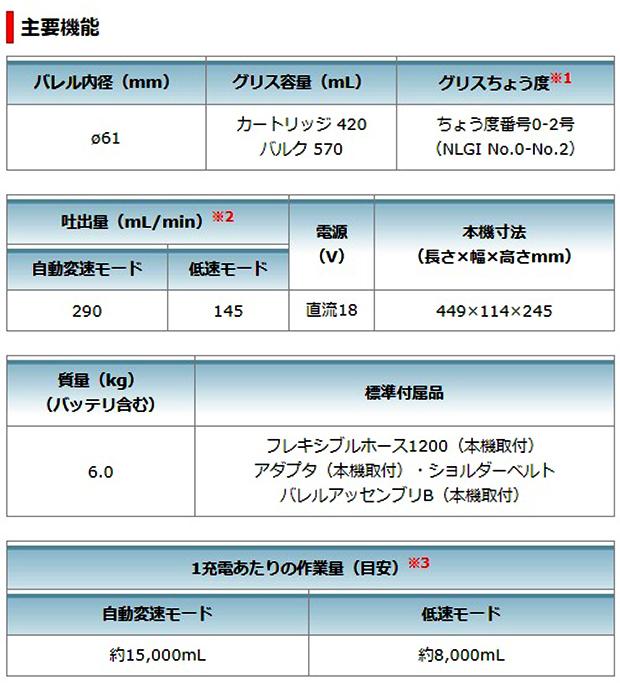 マキタ 18V充電式グリスガン GP180D