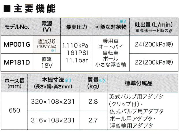 マキタ 40Vmax充電式空気入れ MP001GZ