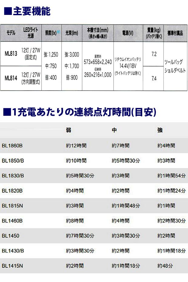 マキタ 充電式タワーライト ML814